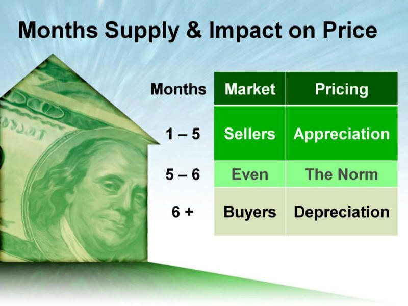 Portsmouth NH Real Estate Absorption Rates