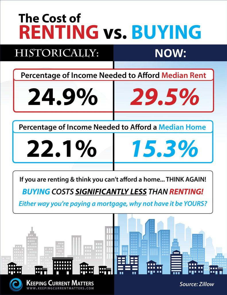 Portsmouth NH real estate rent vs. buy comparison
