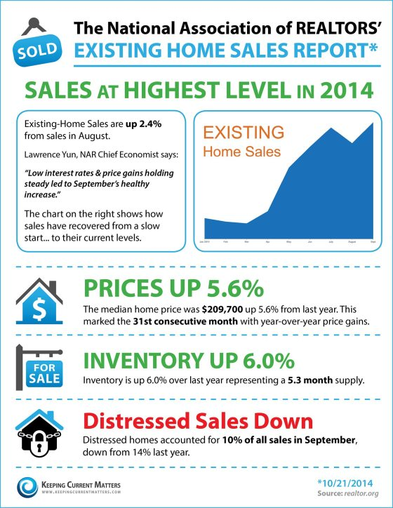 Regular sales up; distressed sales down. Double good news for the housing market.