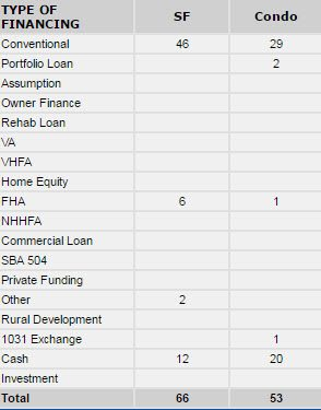 Portsmouth NH type of financing