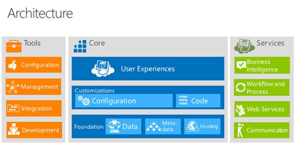 microsoft-dynamics-crm-architecture