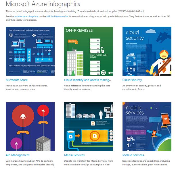 Microsoft Azure infographics