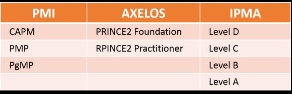 сертификати за управление на проекти