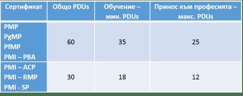 промени в отичтане на PDUs