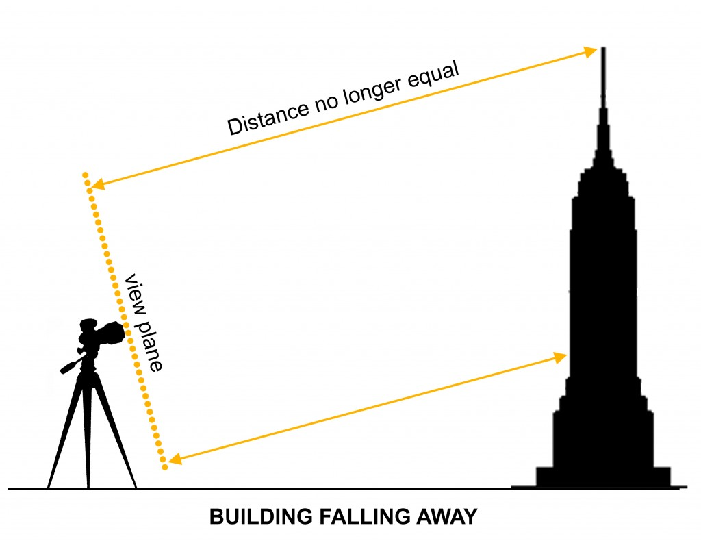Correct Perspective In Architectural Photography And Why
