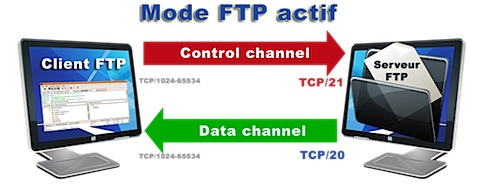FTP-actif---Nicolargo.png