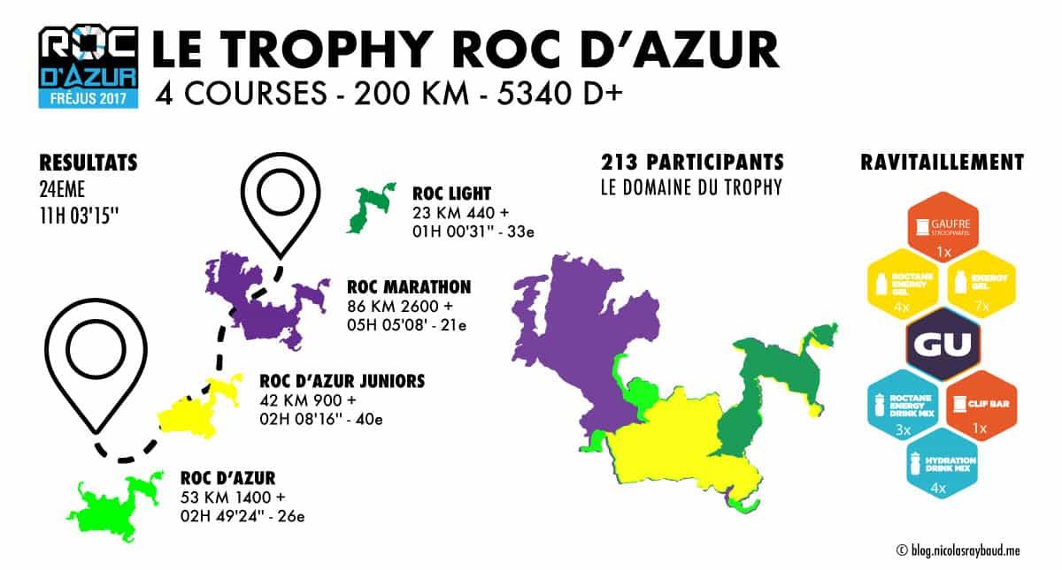 infographie résultats trophy roc d'azur