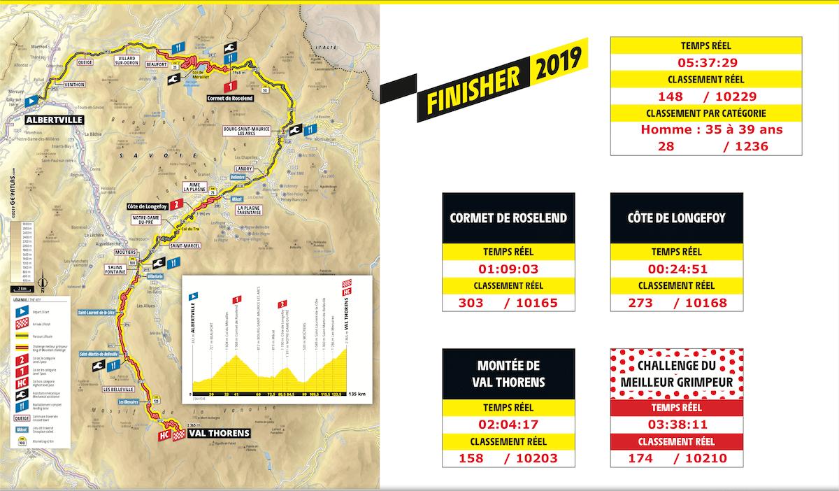 résultats étape du tour 2019 nicolas raybaud