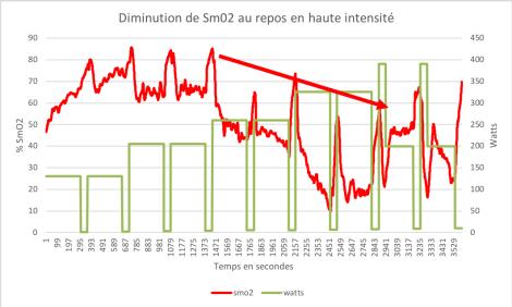 diminuation repos SmO2
