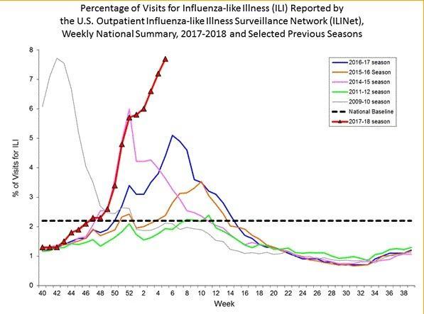 美国流感有多严重?一周致死4000人