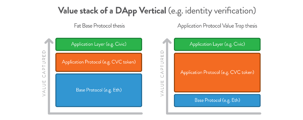 08-04 Application Protocols are the better investment. Here's why.