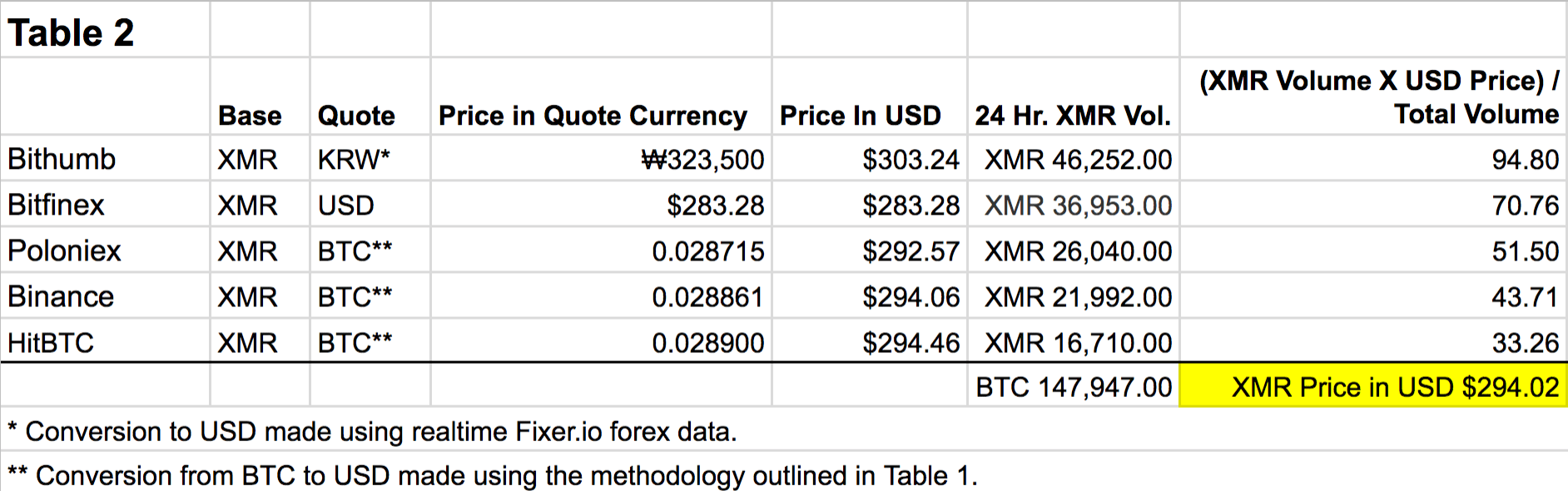 Nomics Methodology Pricing XMR Fiat v2