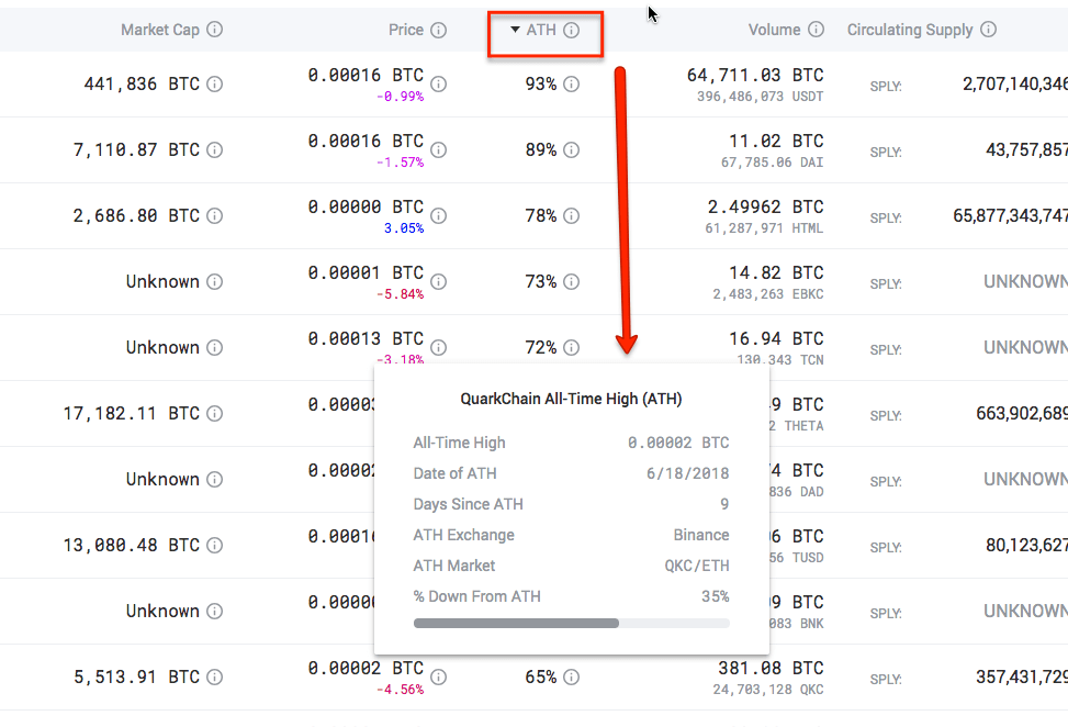 Nomics Crypto Sort Ascending or Descending By All Time High ATH