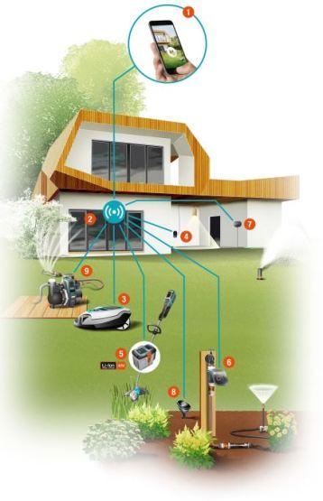04 Gardena innove avec sa gamme Smart System pour le jardin de demain