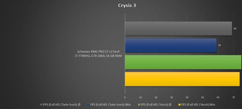 Schenker-XMG-Benchmark-Crysis-1