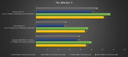 Witcher FHD