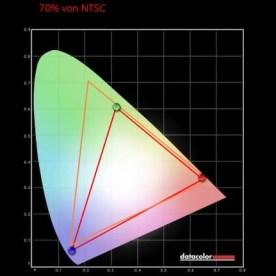 AOC I2790PQU NTSC-Farben