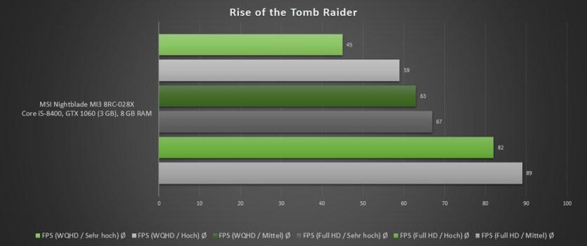 Nightblade-MI3-Benchmark-Rise-of-the-Tomb-Raider-1