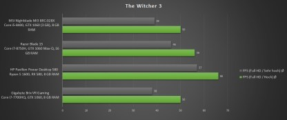 Nightblade-MI3-Benchmark-Witcher-3-2