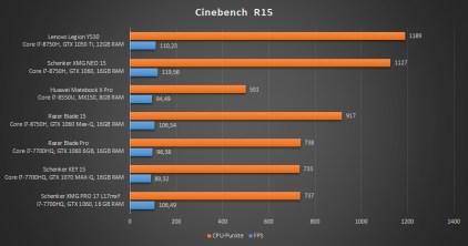 Lenovo-Legion-Y530-Cinebench-Benchmark