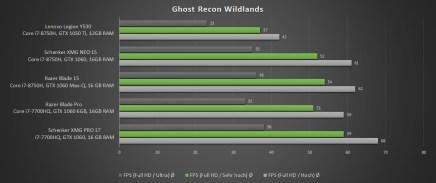 Lenovo-Legion-Y530-Ghost-Recon-Wildlands-Benchmark