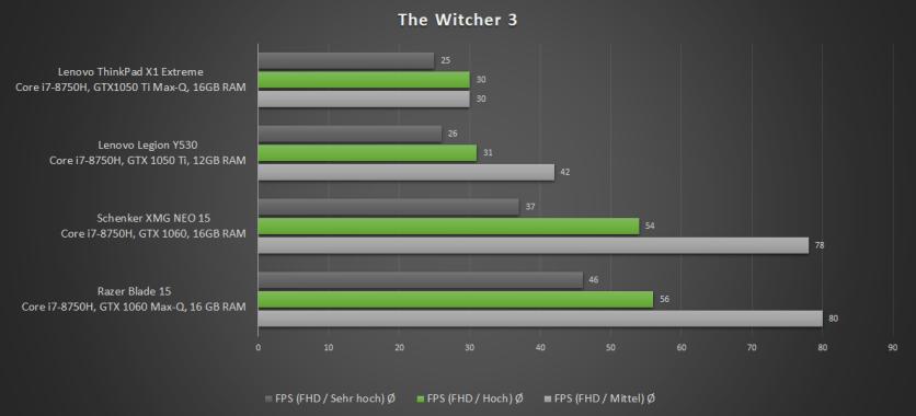 Witcher_Vergleich