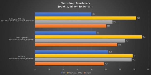 Dell Inspiron 7390_Photoshop