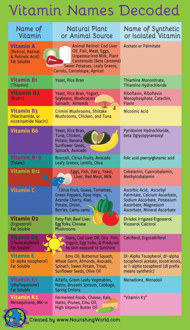 Vitamin Names Decoded