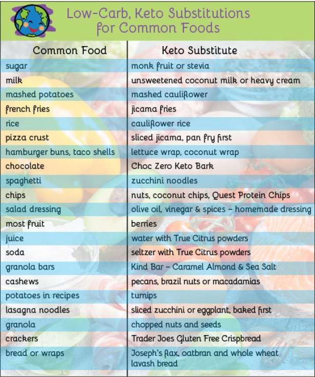 Low-Carb Keto Substitutions for Common Foods
