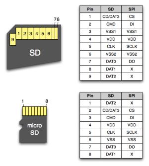 Pinagem de cartão de memoria SD e MicroSD