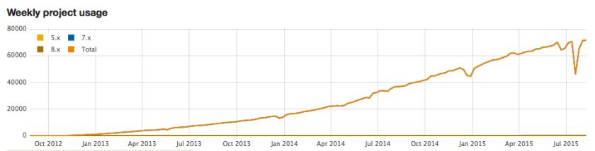 Drupal - Bootstrap - Installationen - 2012 - 2015