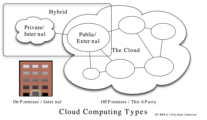 Cloud Computing Typen