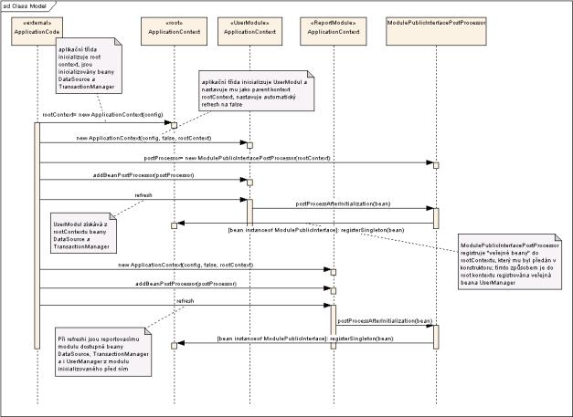 Sekvenční diagram znázorňující princip inicializace modulů