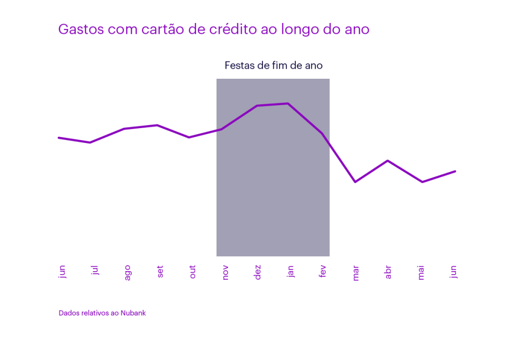 Gráfico mostrando os gastos com cartão de crédito Nubank ao longo de um ano. O gráfico abrange de junho a junho e mostra um pico de gastos entre Novembro e Janeiro.