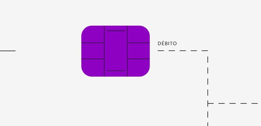 Débito Nubank: ilustração de um chip de cartão roxo com a palavra Débito ao lado