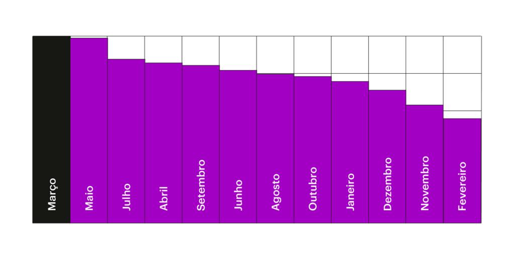 Gráfico com os meses em que os clientes do Nubank fazem aniversário.