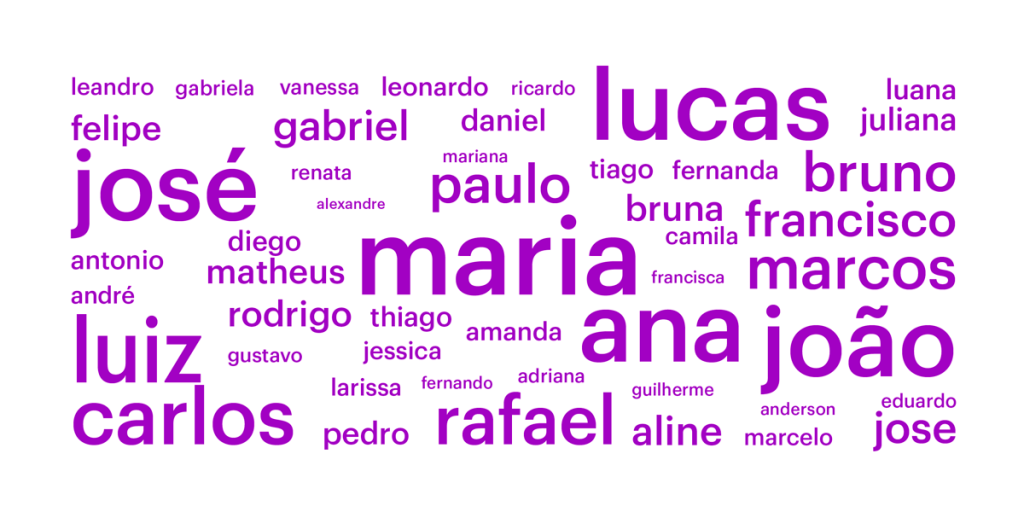 Nuvem de palavras com os nomes mais comuns entre os clientes do Nubank, incluindo Maria, José, Ana, Lucas.