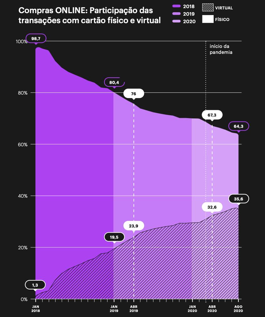 Gráfico roxo sobre fundo preto mostrando a evolução do uso do cartão virtual em compras online.
