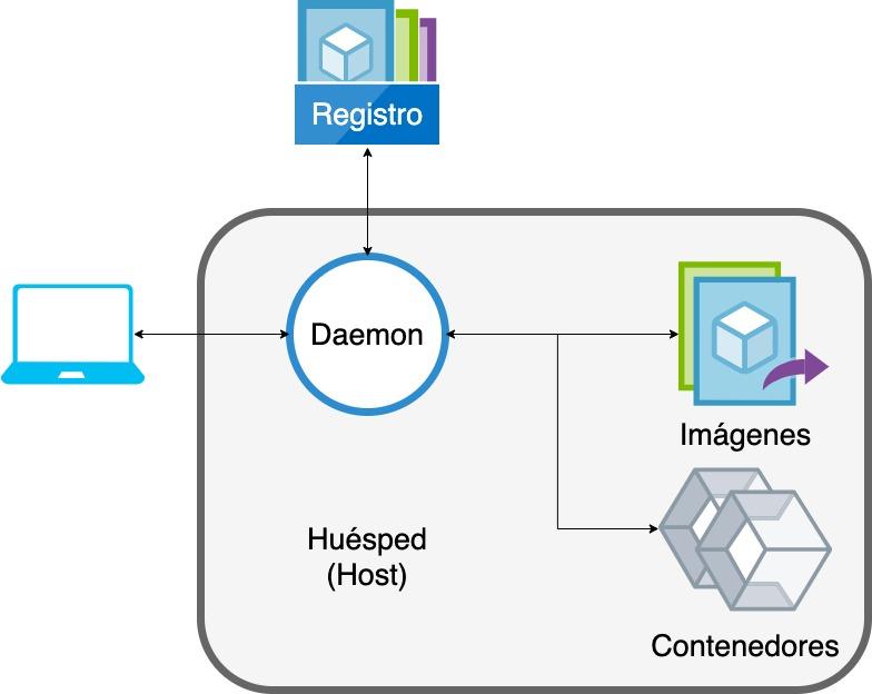Diagrama Docker