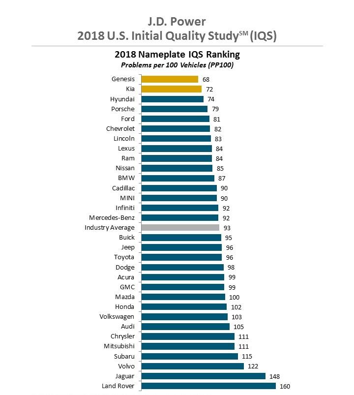 La calidad de las marcas, según J.D. Power