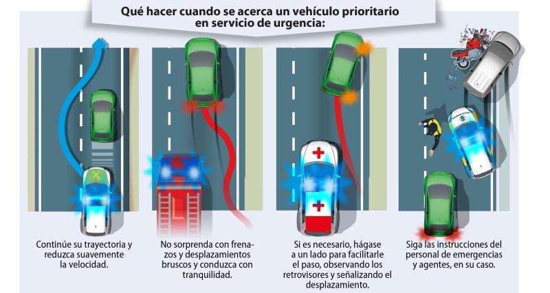 Cómo dejar pasar a los vehículos prioritarios