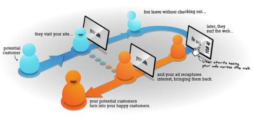 what_is_retargeting-campaigns