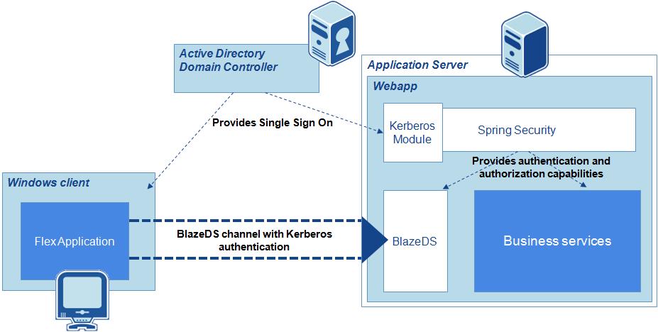 Security Check Server Web