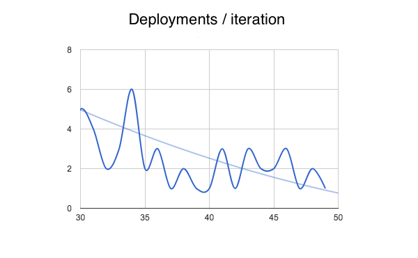 stabledeployments