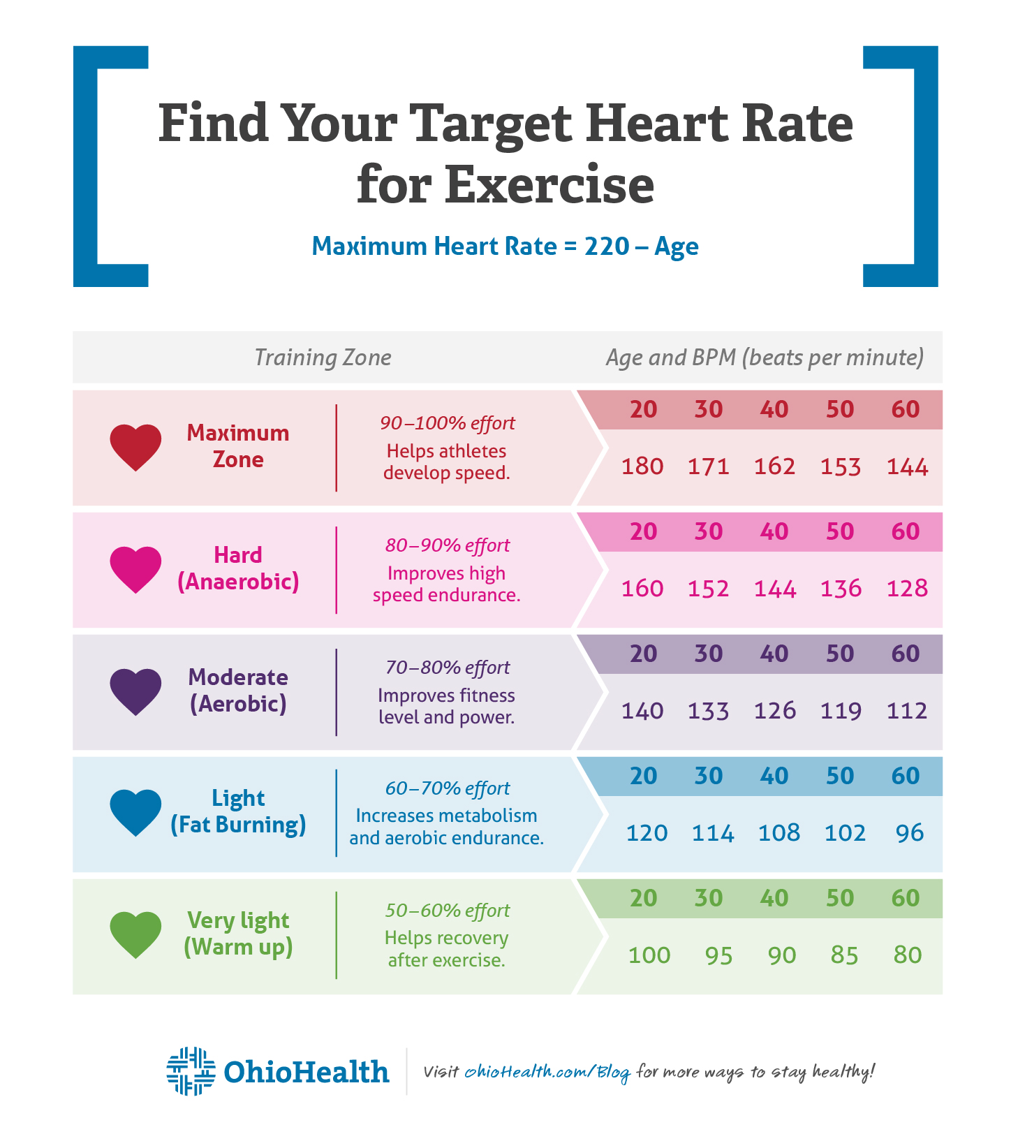 How To Easily Find Your Target Heart Rate For Exercise