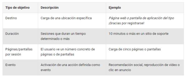 Objetivos de Google Analytics