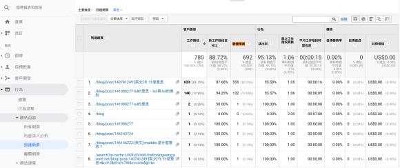 Google Analytics 到達網頁 新使用者
