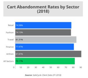 各產業購物車放棄率數據