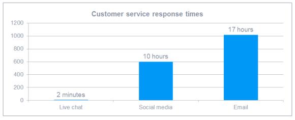 客戶服務回應速度,即時聊天客服最快