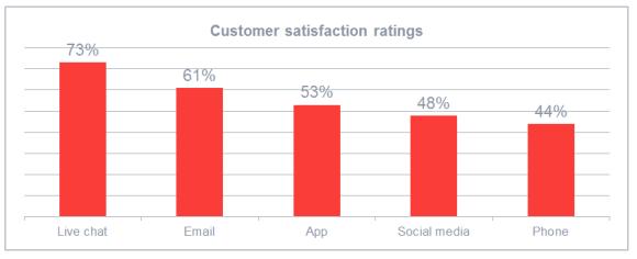 客戶服務顧客滿意度評分
